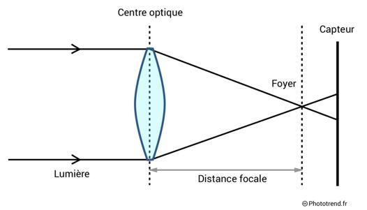 distance focale