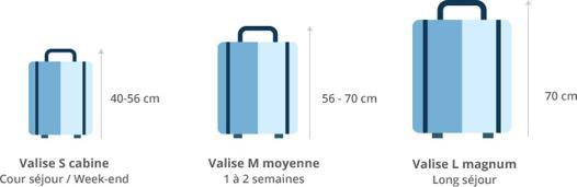 ▷ Avis Ouigo taille des bagages ▷ Découvrir les Meilleurs