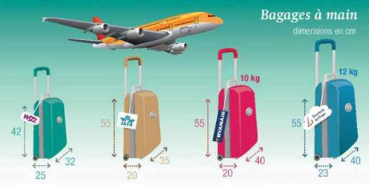 taille bagage